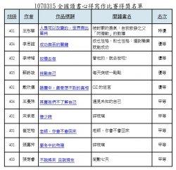 永仁高中全國高中生讀書心得、小論文競賽獲佳績